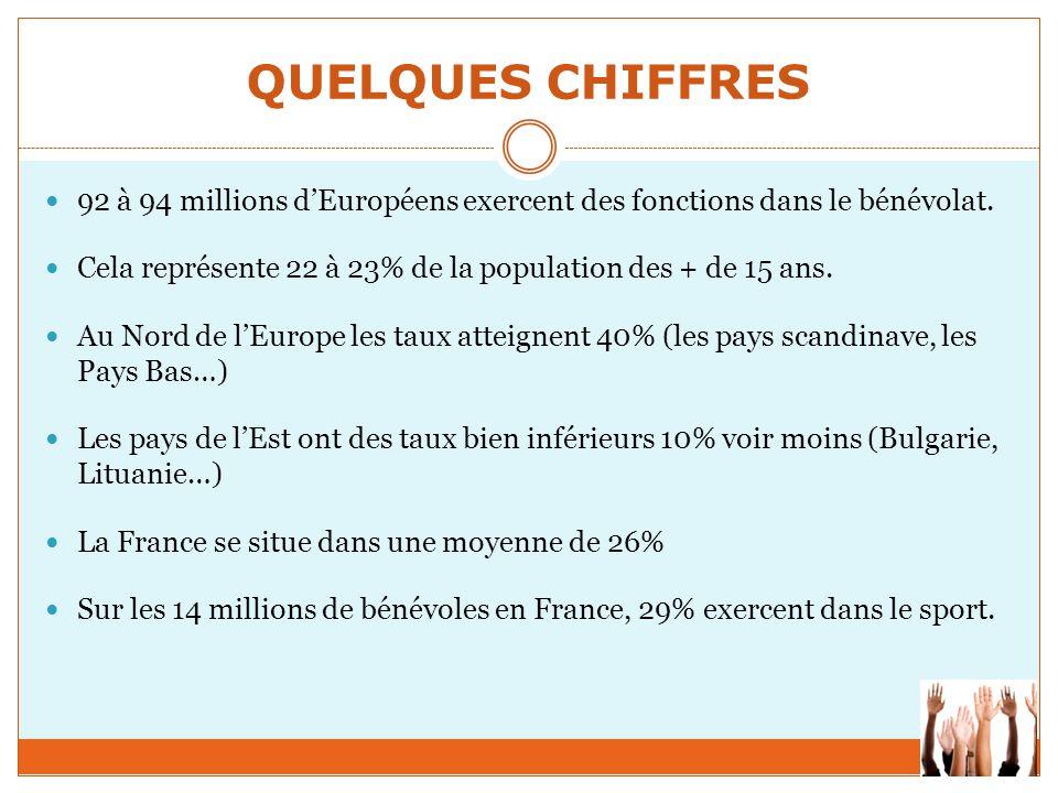 QUELQUES CHIFFRES 92 à 94 millions d'Européens exercent des fonctions dans le bénévolat. Cela représente 22 à 23% de la population des + de 15 ans. Au