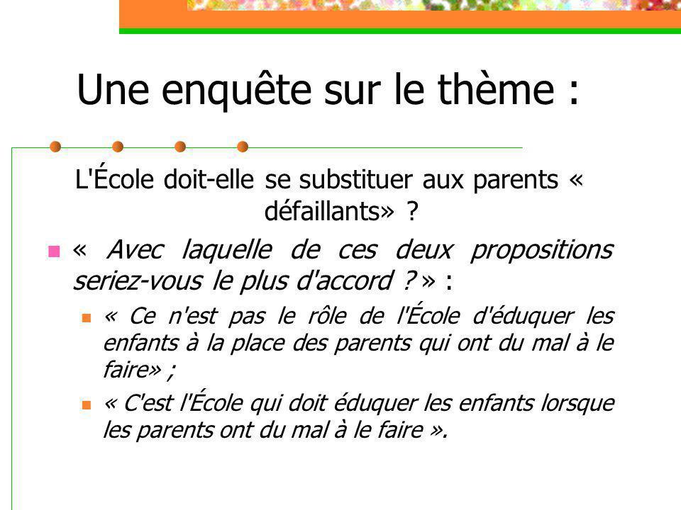 Une enquête sur le thème : L'École doit-elle se substituer aux parents « défaillants» ? « Avec laquelle de ces deux propositions seriez-vous le plus d