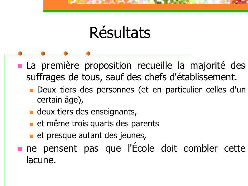 Résultats La première proposition recueille la majorité des suffrages de tous, sauf des chefs d établissement.
