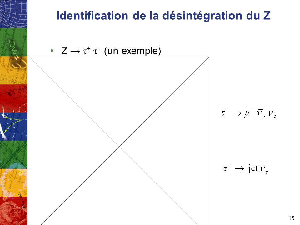 Identification de la désintégration du Z Z → τ + τ – (un exemple) 15