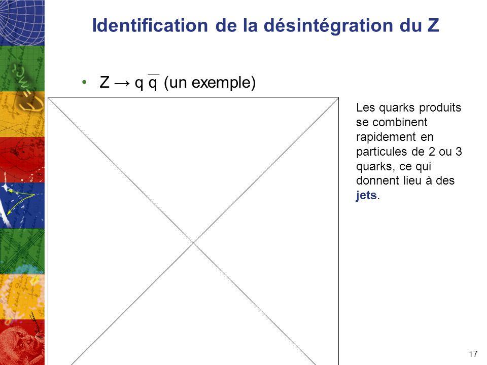 Identification de la désintégration du Z Z → q q (un exemple) 17 Les quarks produits se combinent rapidement en particules de 2 ou 3 quarks, ce qui donnent lieu à des jets.