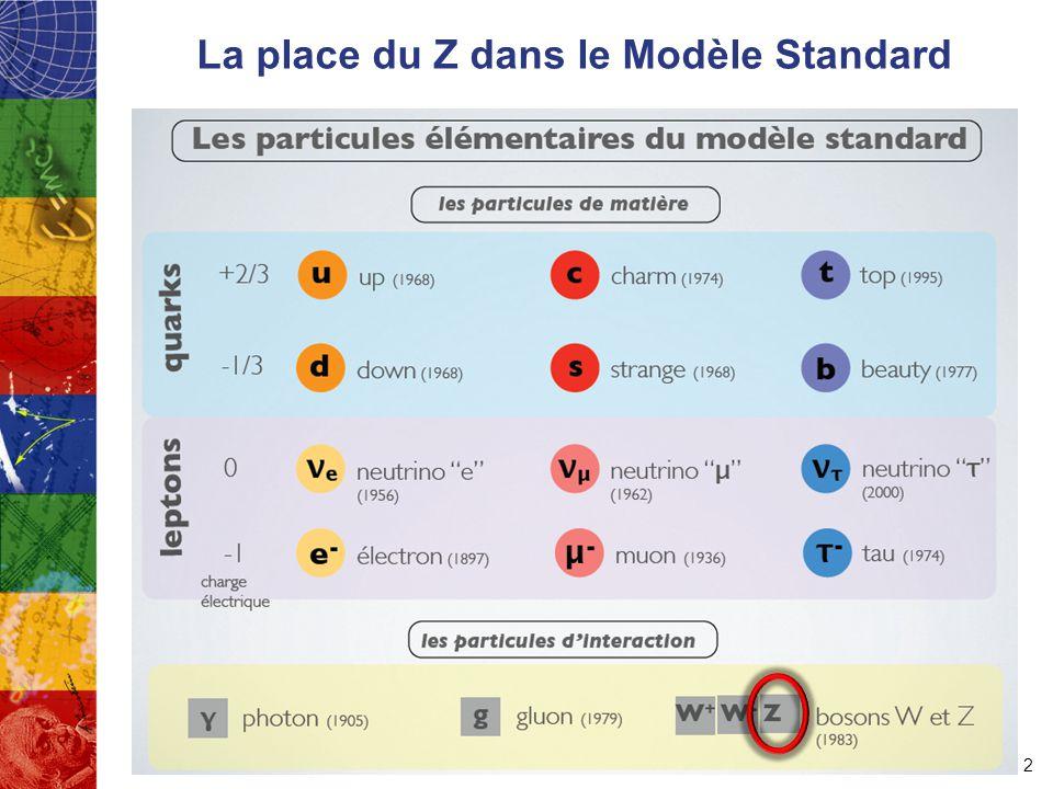 La place du Z dans le Modèle Standard 2