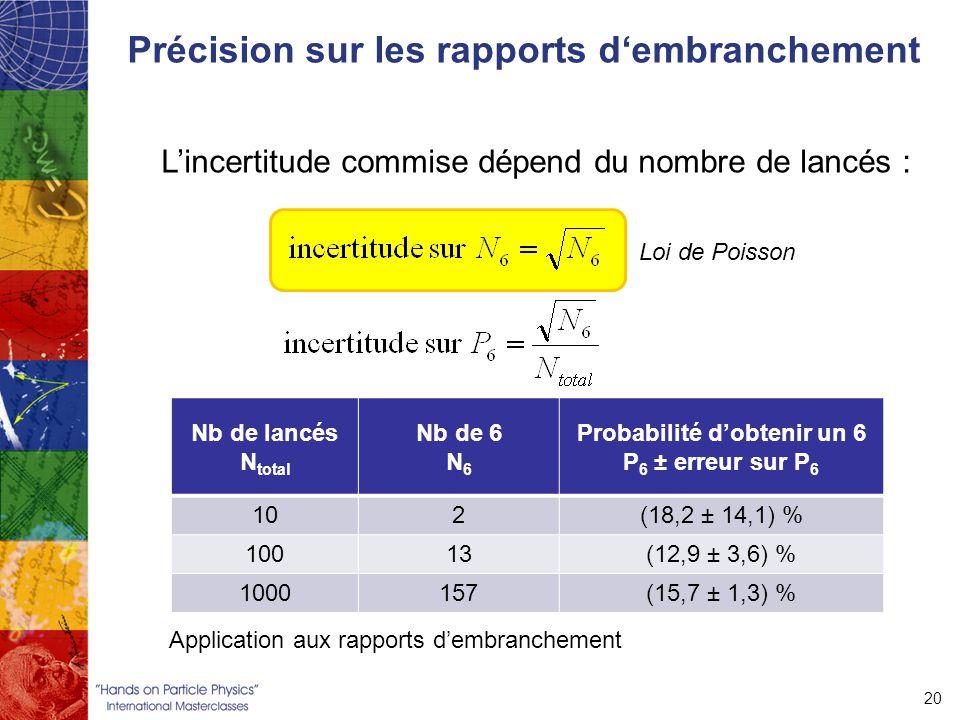 Précision sur les rapports d'embranchement 20 L'incertitude commise dépend du nombre de lancés : Nb de lancés N total Nb de 6 N 6 Probabilité d'obtenir un 6 P 6 ± erreur sur P 6 102(18,2 ± 14,1) % 10013(12,9 ± 3,6) % 1000157(15,7 ± 1,3) % Application aux rapports d'embranchement Loi de Poisson