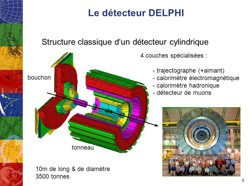 Le détecteur DELPHI Structure classique d'un détecteur cylindrique 8 4 couches spécialisées : - trajectographe (+aimant) - calorimètre électromagnétique - calorimètre hadronique - détecteur de muons tonneau bouchon 10m de long & de diamètre 3500 tonnes