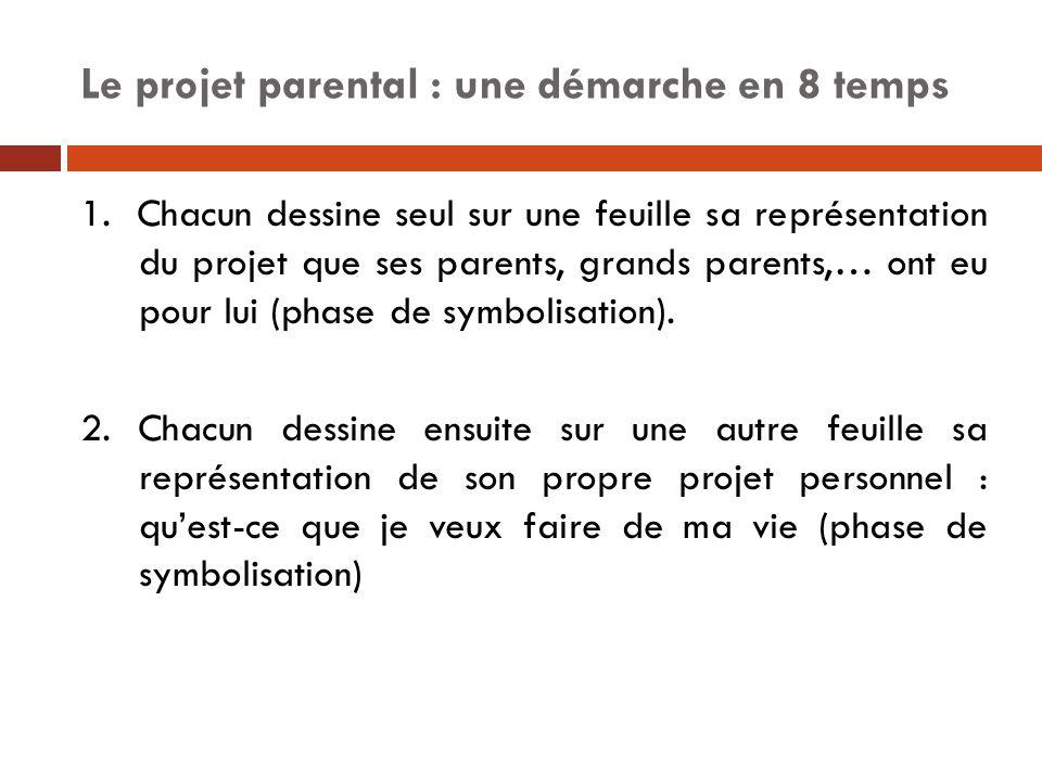 Le projet parental : une démarche en 8 temps 1. Chacun dessine seul sur une feuille sa représentation du projet que ses parents, grands parents,… ont
