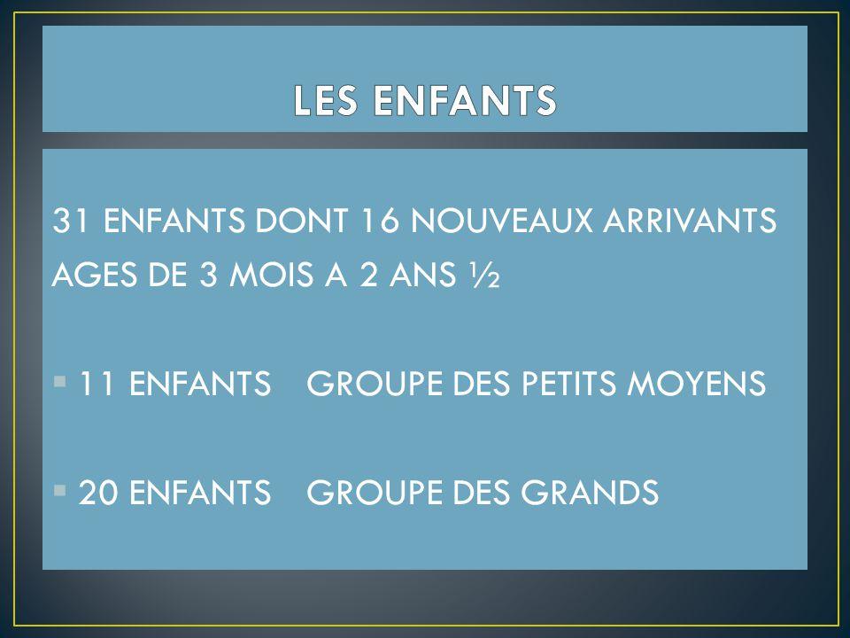 31 ENFANTS DONT 16 NOUVEAUX ARRIVANTS AGES DE 3 MOIS A 2 ANS ½  11 ENFANTS GROUPE DES PETITS MOYENS  20 ENFANTS GROUPE DES GRANDS
