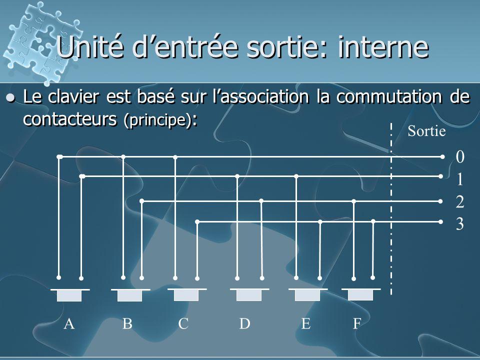 Le clavier est basé sur l'association la commutation de contacteurs (principe) : Unité d'entrée sortie: interne Sortie 01230123 ABCDEF