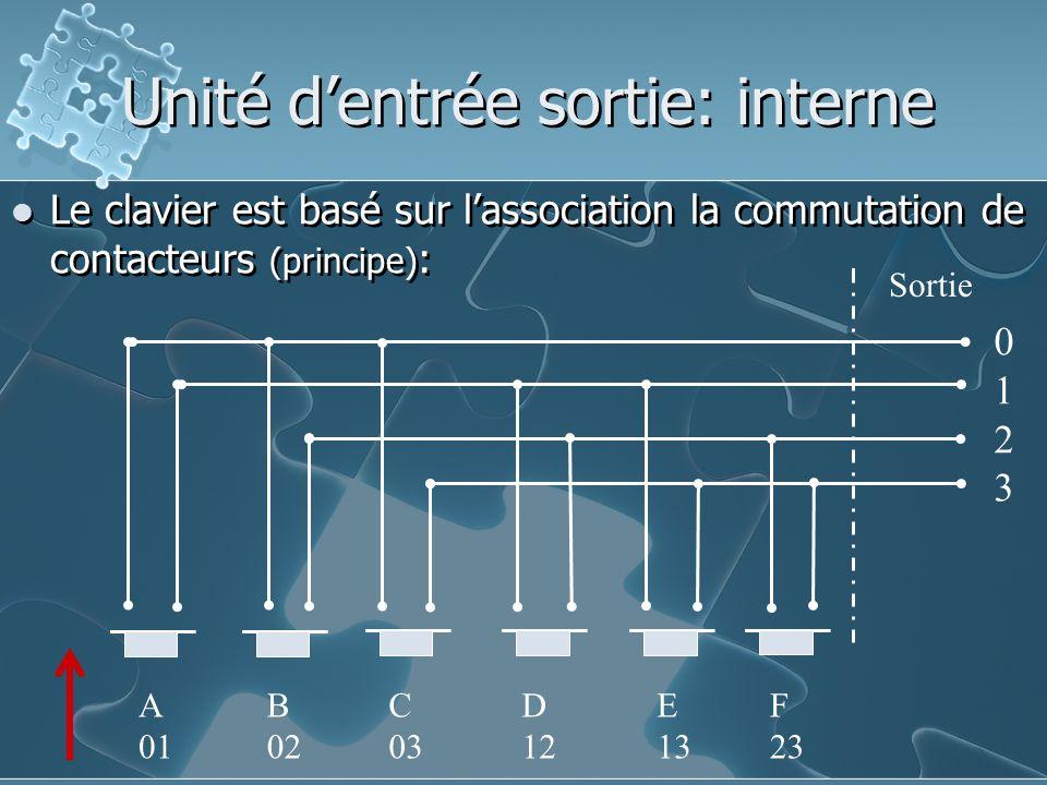 Le clavier est basé sur l'association la commutation de contacteurs (principe) : Unité d'entrée sortie: interne Sortie 01230123 A 01 B 02 C 03 D 12 E 13 F 23