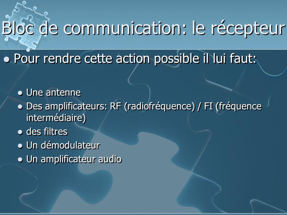 Pour rendre cette action possible il lui faut: Une antenne Des amplificateurs: RF (radiofréquence) / FI (fréquence intermédiaire) des filtres Un démodulateur Un amplificateur audio Pour rendre cette action possible il lui faut: Une antenne Des amplificateurs: RF (radiofréquence) / FI (fréquence intermédiaire) des filtres Un démodulateur Un amplificateur audio Bloc de communication: le récepteur