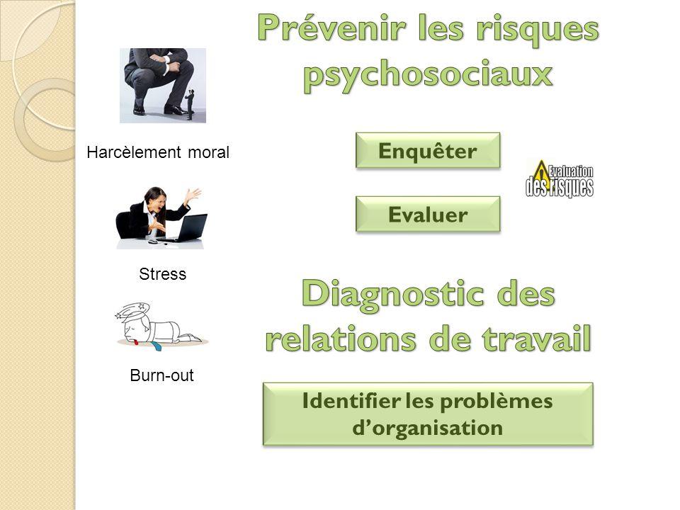 Burn-out Enquêter Stress Harcèlement moral Evaluer Identifier les problèmes d'organisation