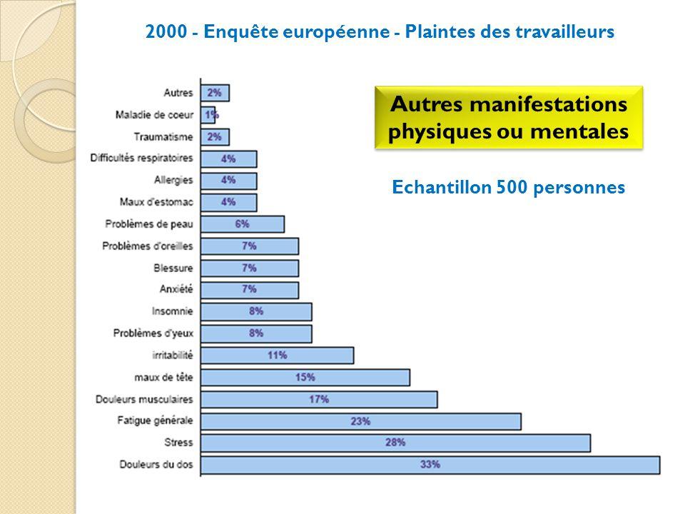2000 - Enquête européenne - Plaintes des travailleurs Autres manifestations physiques ou mentales Echantillon 500 personnes