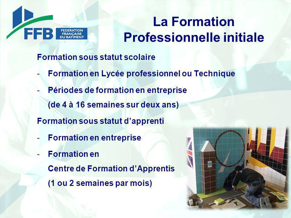La Formation Professionnelle initiale Formation sous statut scolaire -Formation en Lycée professionnel ou Technique -Périodes de formation en entrepri