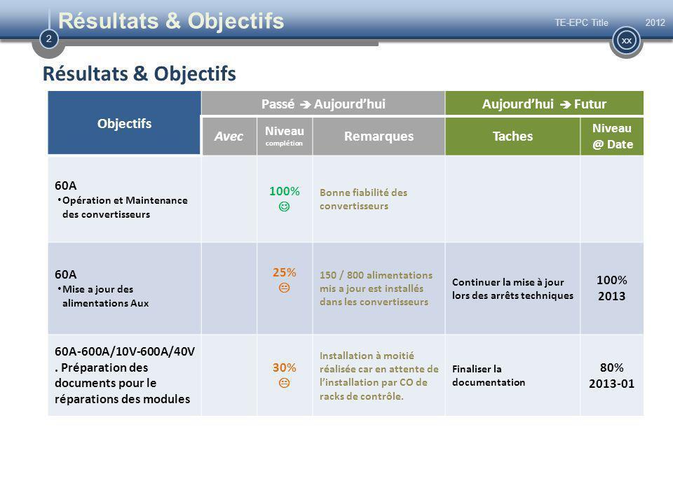 2 xx Résultats & Objectifs 2012TE-EPC Title Résultats & Objectifs Objectifs Passé  Aujourd'huiAujourd'hui  Futur Avec Niveau complétion RemarquesTaches Niveau @ Date 60A Opération et Maintenance des convertisseurs 100% Bonne fiabilité des convertisseurs 60A Mise a jour des alimentations Aux 25%  150 / 800 alimentations mis a jour est installés dans les convertisseurs Continuer la mise à jour lors des arrêts techniques 100% 2013 60A-600A/10V-600A/40V.