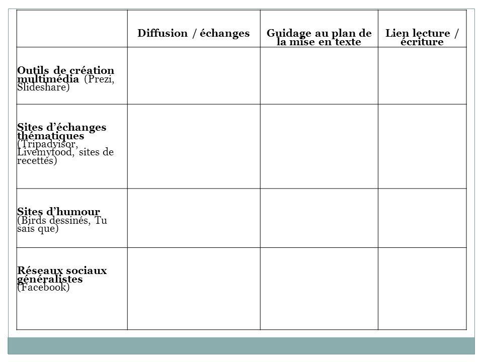 Diffusion / échanges Guidage au plan de la mise en texte Lien lecture / écriture Outils de création multimédia (Prezi, Slideshare) Sites d'échanges th