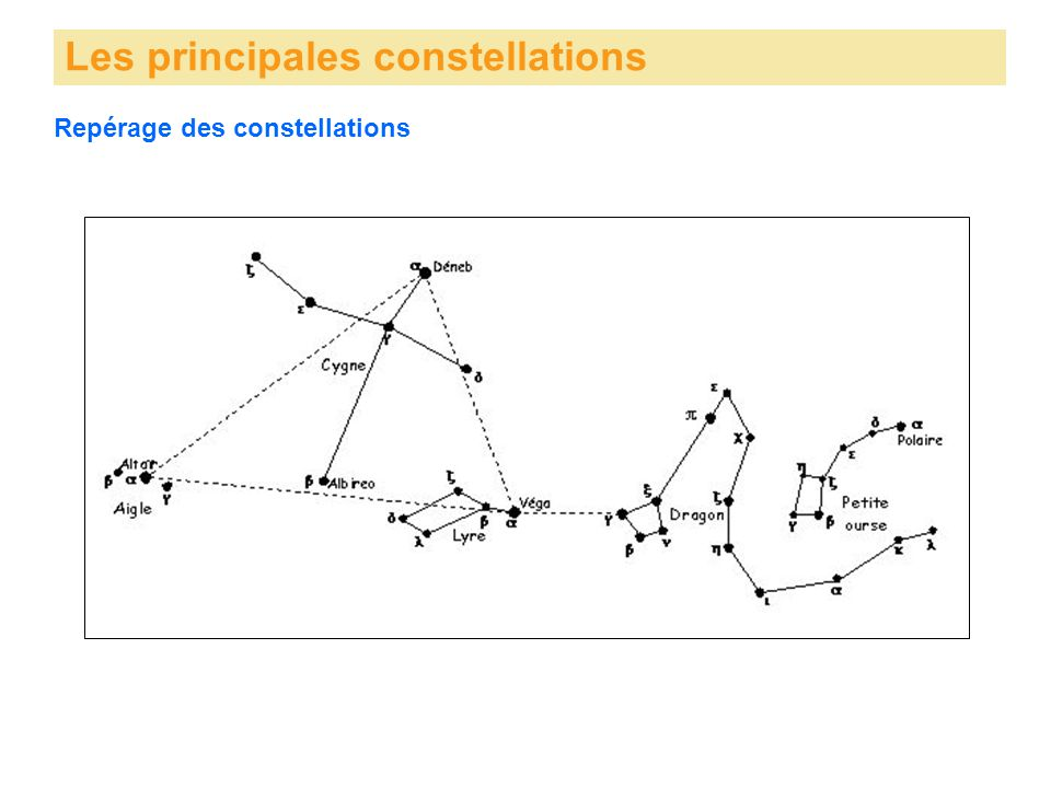 Repérage des constellations Les principales constellations