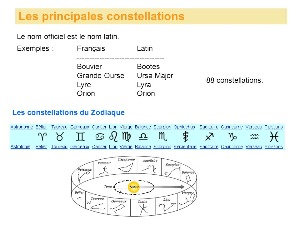 Les principales constellations Le nom officiel est le nom latin. Exemples :FrançaisLatin ----------------------------------- BouvierBootes Grande Ours