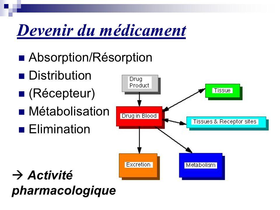 Devenir du médicament Absorption/Résorption Distribution (Récepteur) Métabolisation Elimination  Activité pharmacologique