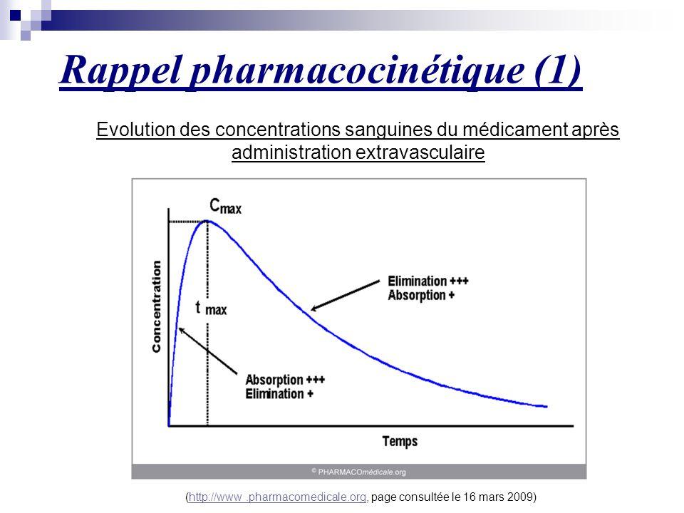 Rappel pharmacocinétique (1) Evolution des concentrations sanguines du médicament après administration extravasculaire (http://www.pharmacomedicale.or