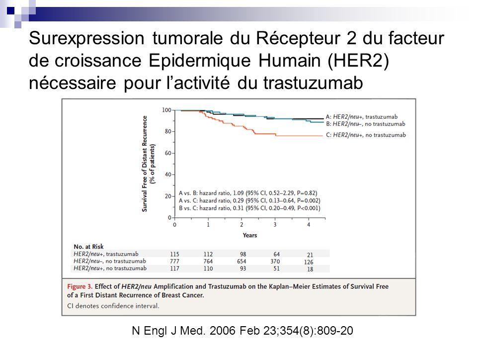 Surexpression tumorale du Récepteur 2 du facteur de croissance Epidermique Humain (HER2) nécessaire pour l'activité du trastuzumab N Engl J Med. 2006
