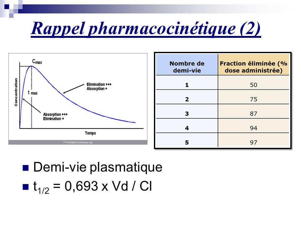 Demi-vie plasmatique t 1/2 = 0,693 x Vd / Cl Rappel pharmacocinétique (2)