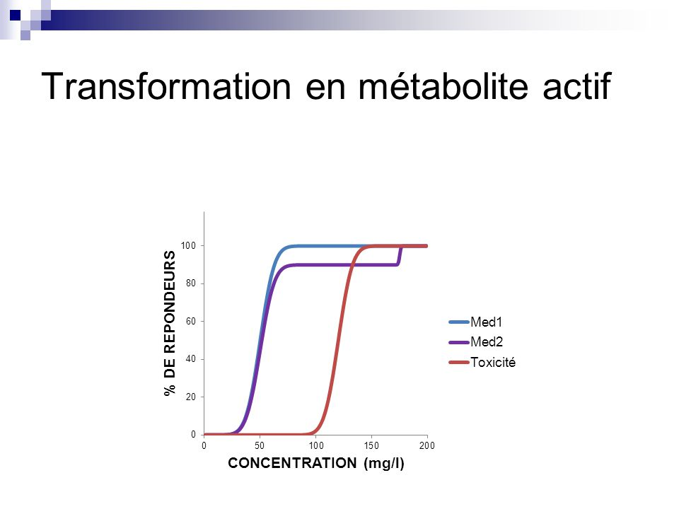 Transformation en métabolite actif