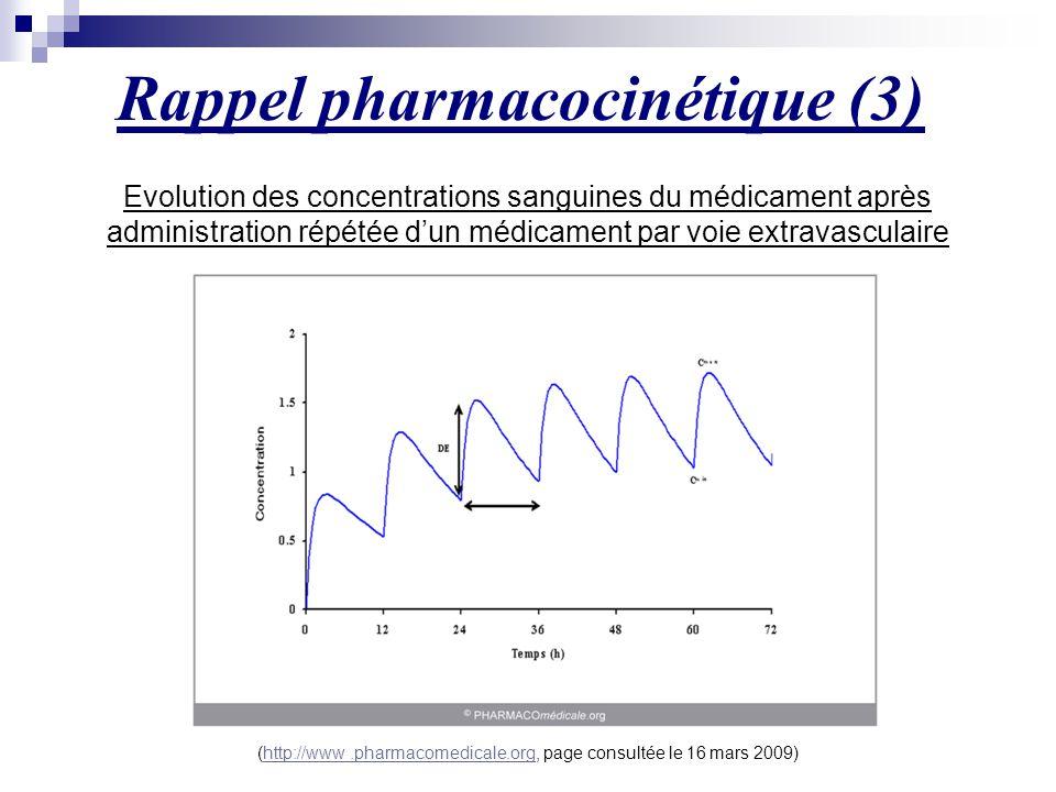 Evolution des concentrations sanguines du médicament après administration répétée d'un médicament par voie extravasculaire (http://www.pharmacomedical