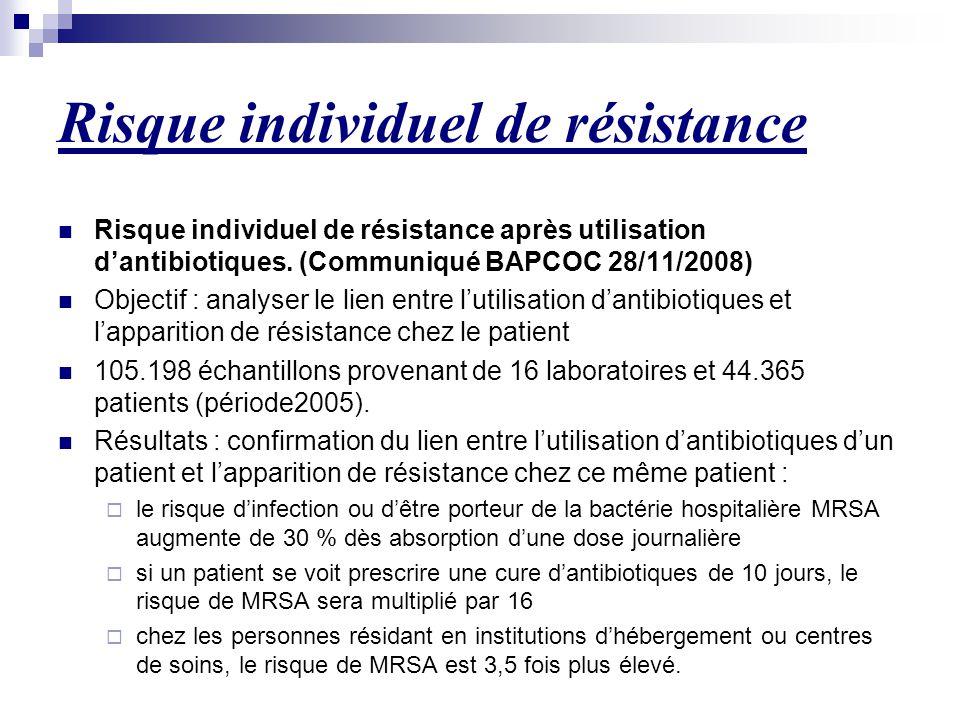 Risque individuel de résistance Risque individuel de résistance après utilisation d'antibiotiques. (Communiqué BAPCOC 28/11/2008) Objectif : analyser
