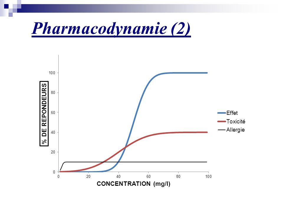 Pharmacodynamie (2)