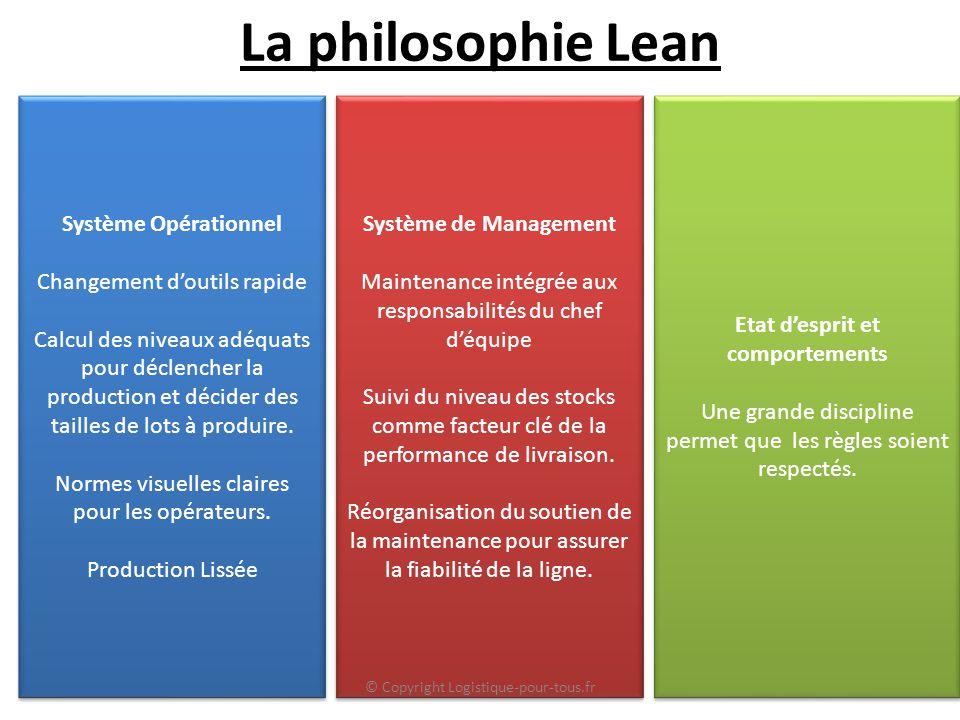 La philosophie Lean Système Opérationnel Changement d'outils rapide Calcul des niveaux adéquats pour déclencher la production et décider des tailles de lots à produire.