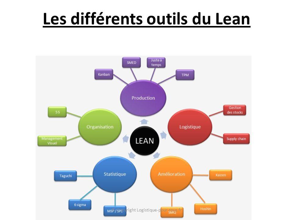 Les différents outils du Lean © Copyright Logistique-pour-tous.fr