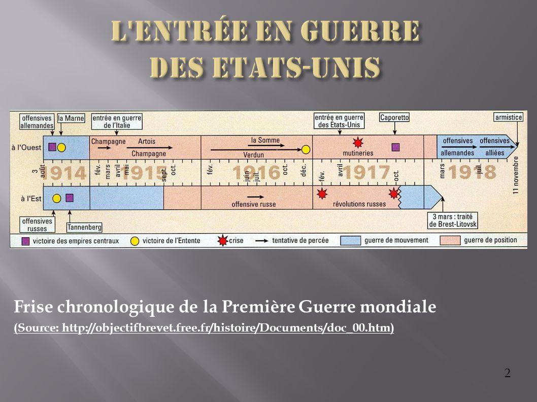 2 Frise chronologique de la Première Guerre mondiale (Source: http://objectifbrevet.free.fr/histoire/Documents/doc_00.htm)