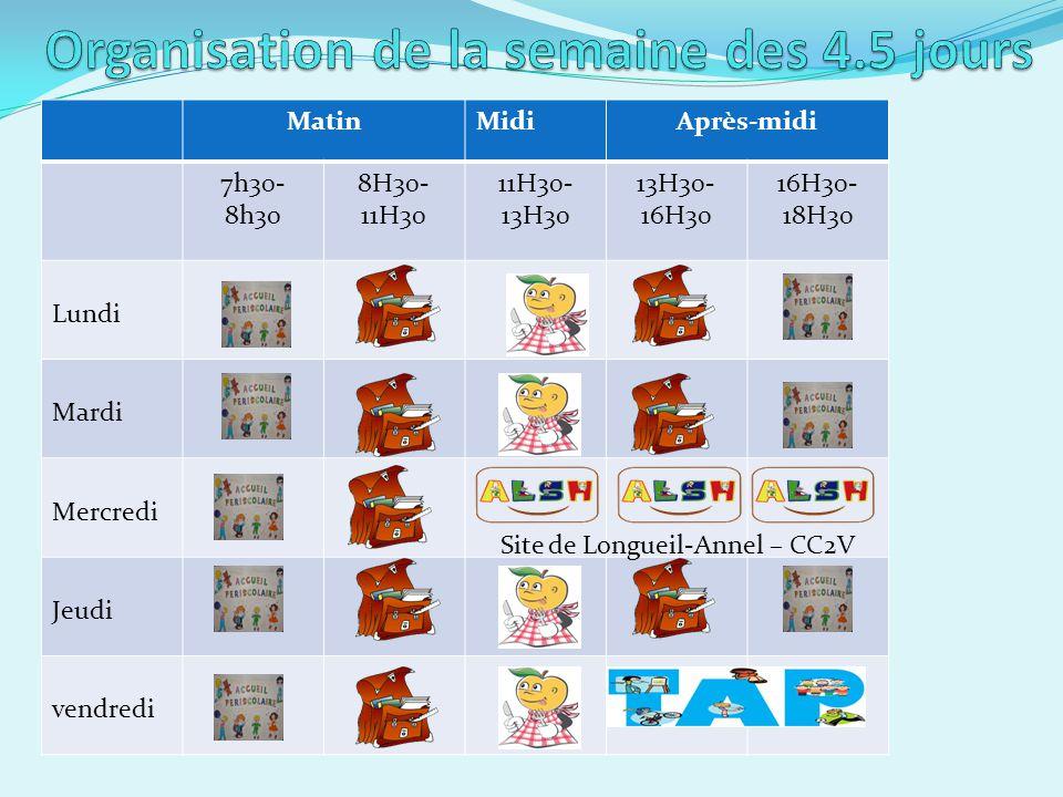 MatinMidiAprès-midi 7h30- 8h30 8H30- 11H30 11H30- 13H30 13H30- 16H30 16H30- 18H30 Lundi Mardi Mercredi Jeudi vendredi Site de Longueil-Annel – CC2V
