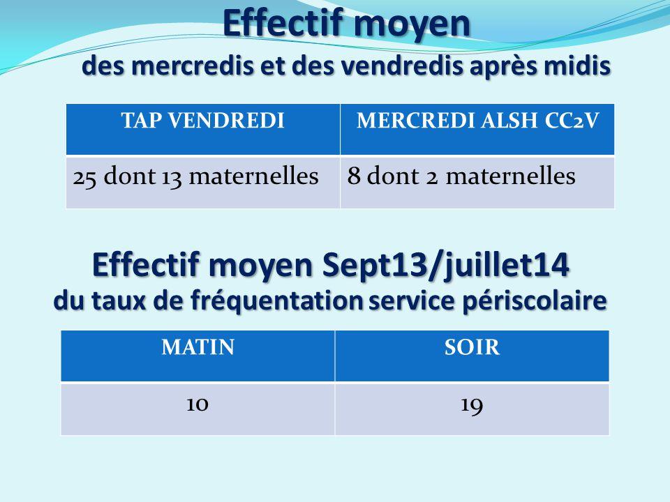 Effectif moyen des mercredis et des vendredis après midis TAP VENDREDIMERCREDI ALSH CC2V 25 dont 13 maternelles8 dont 2 maternelles Effectif moyen Sept13/juillet14 du taux de fréquentation service périscolaire MATINSOIR 1019