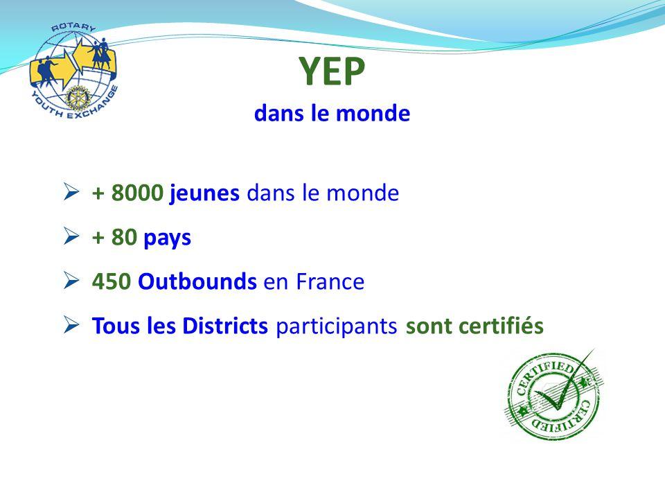  + 8000 jeunes dans le monde  + 80 pays  450 Outbounds en France  Tous les Districts participants sont certifiés YEP dans le monde