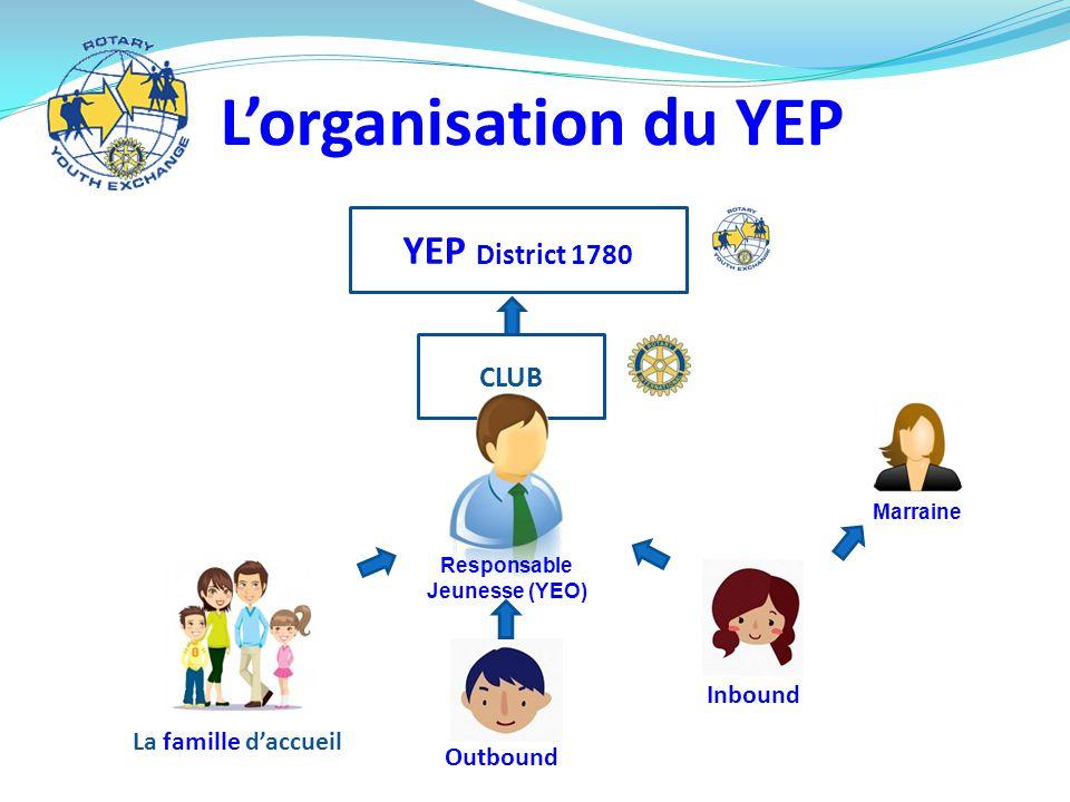 L'organisation du YEP YEP District 1780 CLUB Responsable Jeunesse (YEO) La famille d'accueil Outbound Inbound Marraine