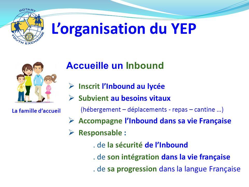 La famille d'accueil  Inscrit l'Inbound au lycée  Subvient au besoins vitaux (hébergement – déplacements - repas – cantine …)  Accompagne l'Inbound dans sa vie Française  Responsable :.
