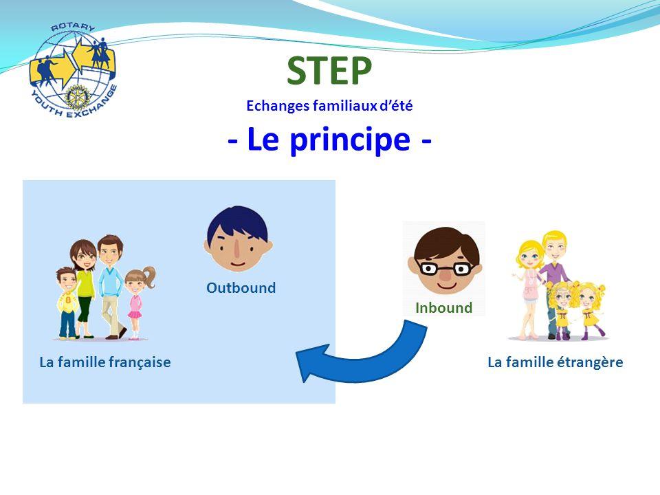 STEP Echanges familiaux d'été - Le principe - La famille française Outbound Inbound La famille étrangère