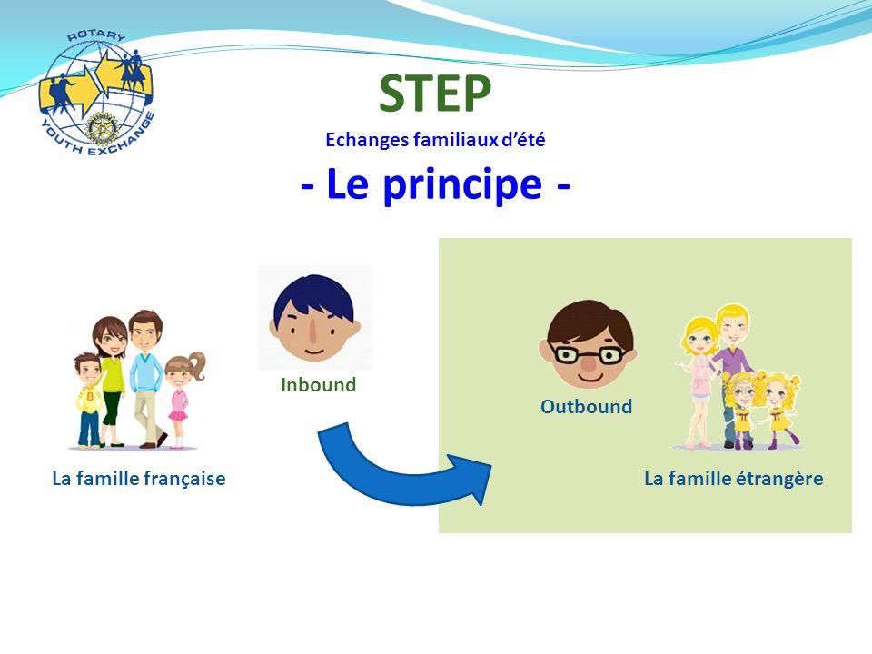 La famille française Inbound La famille étrangère Outbound STEP Echanges familiaux d'été - Le principe -