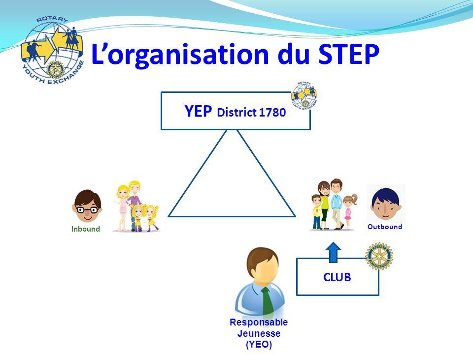 L'organisation du STEP YEP District 1780 CLUB Responsable Jeunesse (YEO) Outbound Inbound