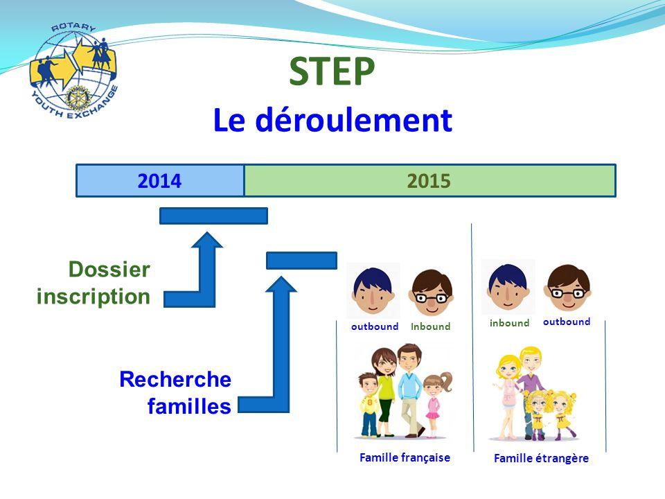 STEP Le déroulement 20142015 Famille étrangère Famille française outbound Inbound inbound outbound Dossier inscription Recherche familles
