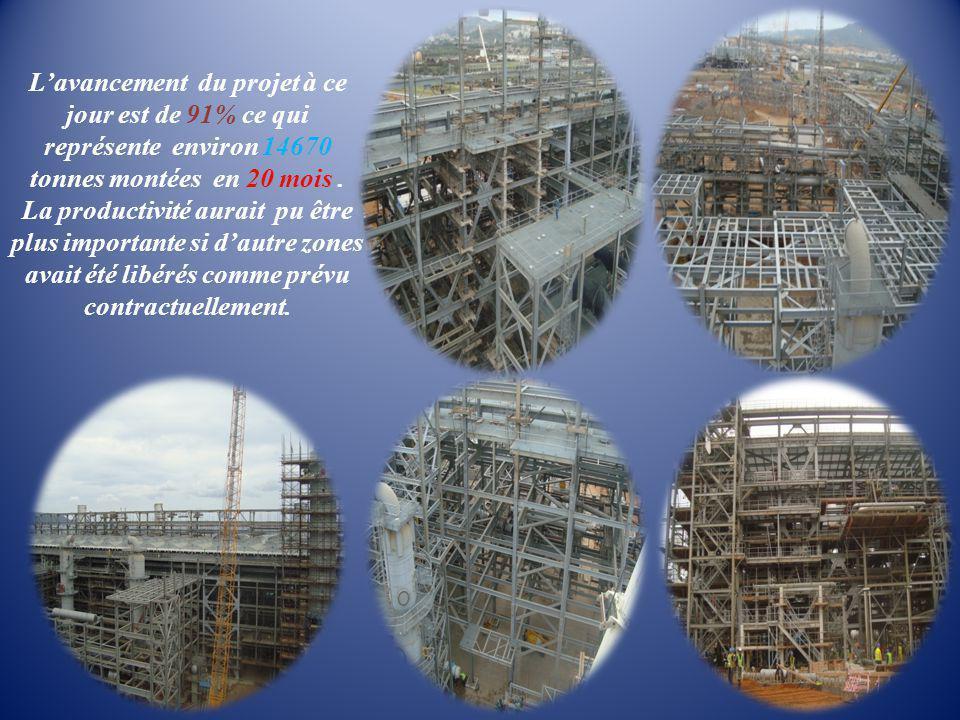 L'avancement du projet à ce jour est de 91% ce qui représente environ 14670 tonnes montées en 20 mois. La productivité aurait pu être plus importante