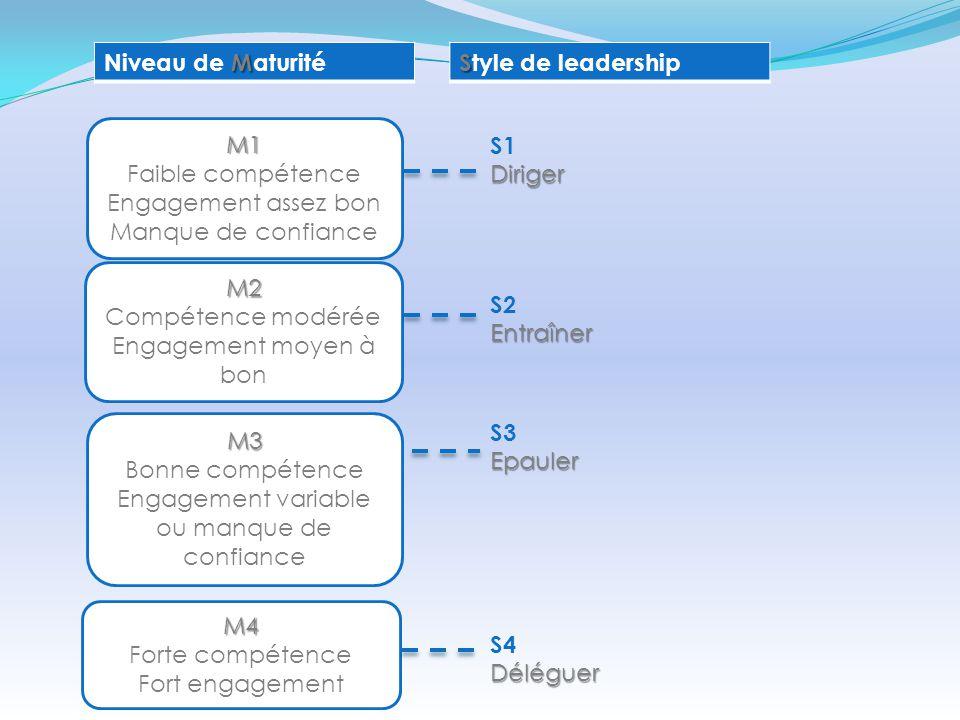 M Niveau de Maturité S Style de leadershipM1 Faible compétence Engagement assez bon Manque de confiance M2 Compétence modérée Engagement moyen à bon M