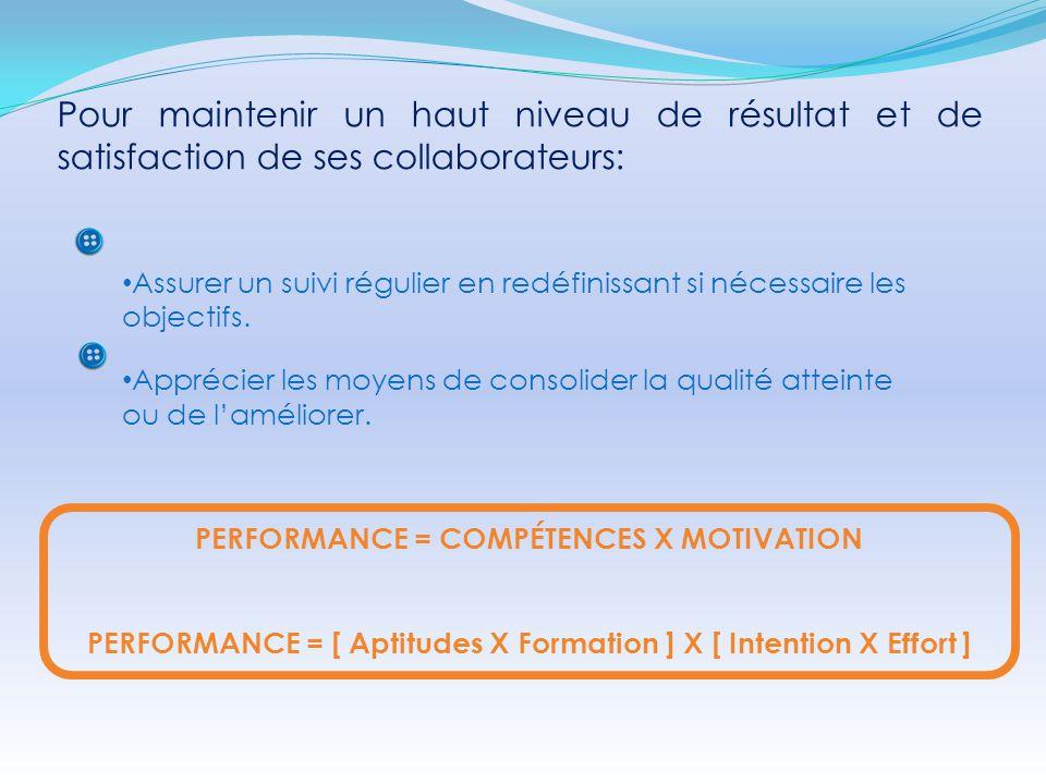 Pour maintenir un haut niveau de résultat et de satisfaction de ses collaborateurs: PERFORMANCE = COMPÉTENCES X MOTIVATION PERFORMANCE = [ Aptitudes X