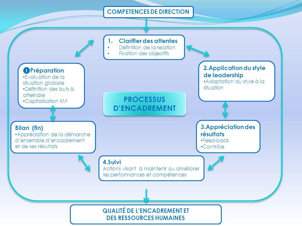 COMPETENCES DE DIRECTION ❶ Préparation Evaluation de la situation globale Définition des buts à atteindre Capitalisation KM 1.Clarifier des attentes D