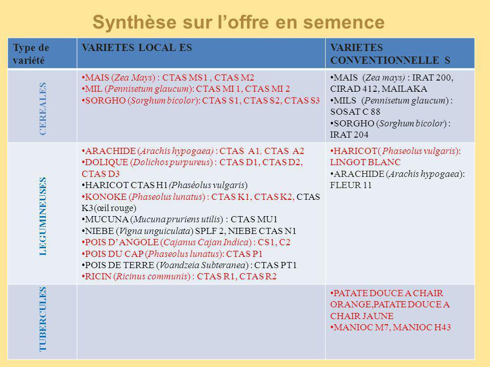 Type de variété VARIETES LOCAL ESVARIETES CONVENTIONNELLE S CEREALES MAIS (Zea Mays) : CTAS MS1, CTAS M2 MIL (Pennisetum glaucum): CTAS MI 1, CTAS MI