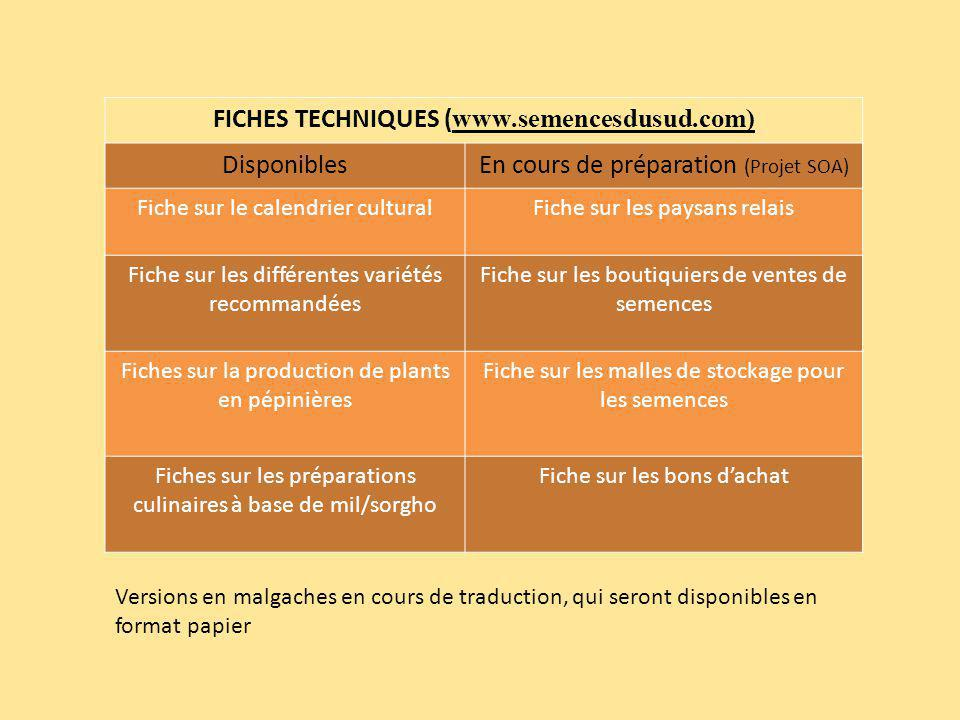 FICHES TECHNIQUES ( www.semencesdusud.com) DisponiblesEn cours de préparation (Projet SOA) Fiche sur le calendrier culturalFiche sur les paysans relai