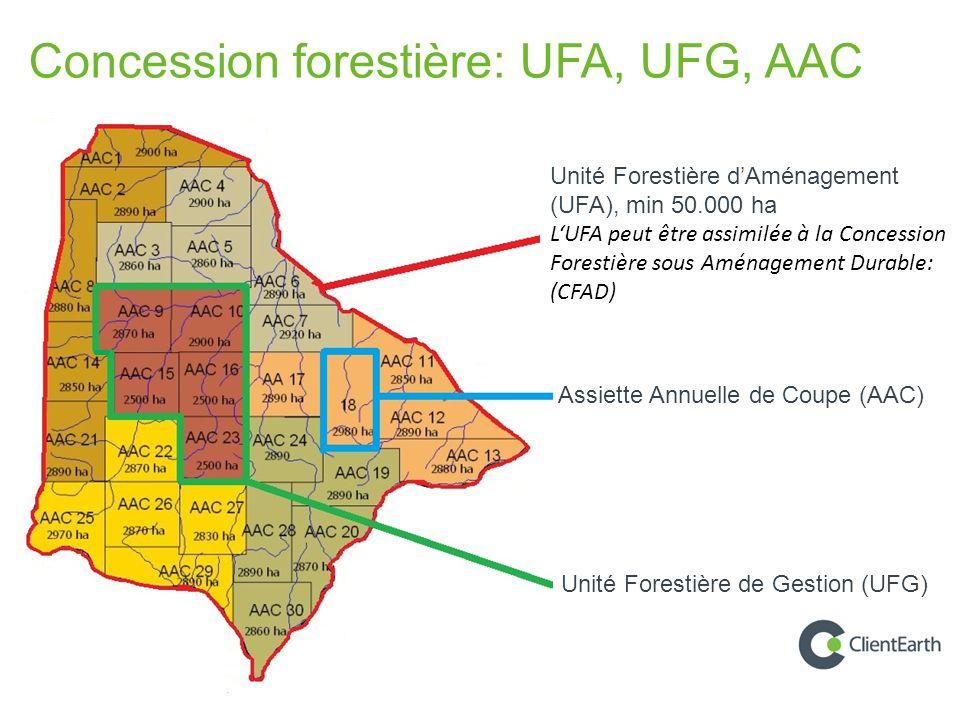 UFA 10051 decoupage en UFG et AAC Concession forestière: UFA, UFG, AAC Assiette Annuelle de Coupe (AAC) Unité Forestière de Gestion (UFG) Unité Forestière d'Aménagement (UFA), min 50.000 ha L'UFA peut être assimilée à la Concession Forestière sous Aménagement Durable: (CFAD)