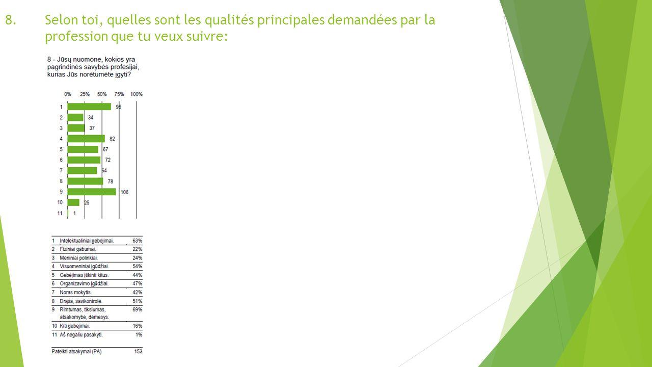 8.Selon toi, quelles sont les qualités principales demandées par la profession que tu veux suivre: