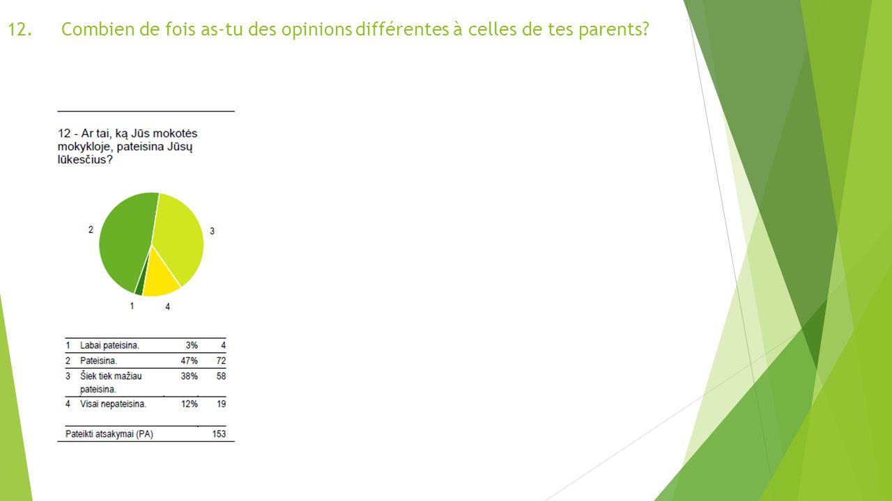 12.Combien de fois as-tu des opinions différentes à celles de tes parents
