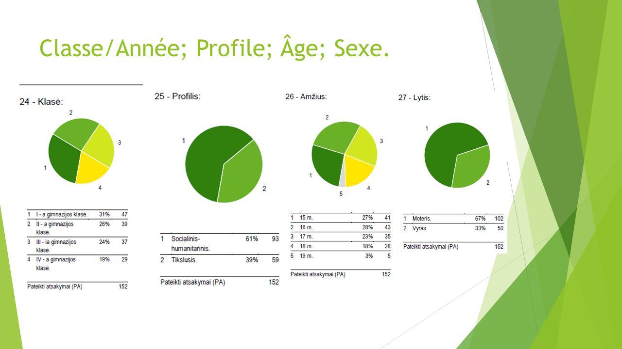 Classe/Année; Profile; Âge; Sexe.